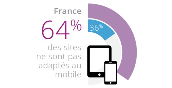 extrait infographie Yooda google compatibilité sites mobile