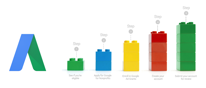 Étapes de création compte Google AdWords